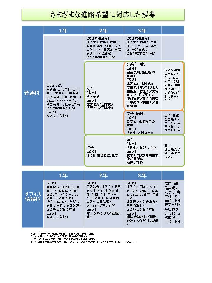H29入学生の教育課程(図)